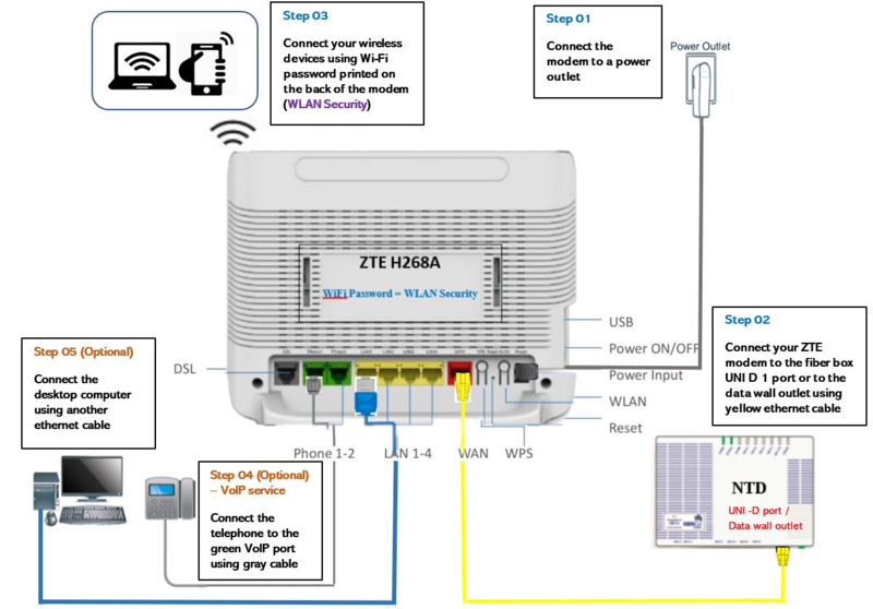 File:FTTP HFC Wireless.png